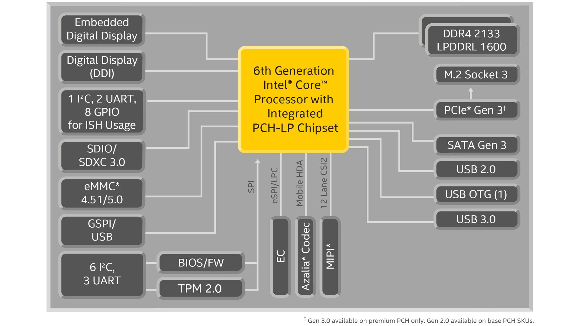 6th Generation Intel Core Mobile Processor Specifications Pentium 2 Block Diagram