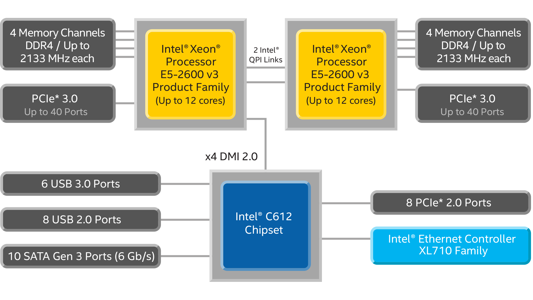 IntelR XeonR Processor E5 2600 V3 With IntelR C612 Chipset