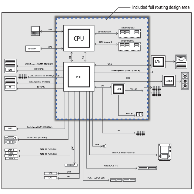 Intel® Intelligent System Extended Form Factor Reference Design (Intel® ISX Form Factor Reference Design) block diagram