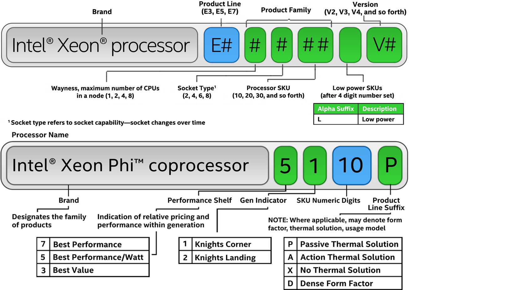 What do intel processor numbers mean view larger image biocorpaavc