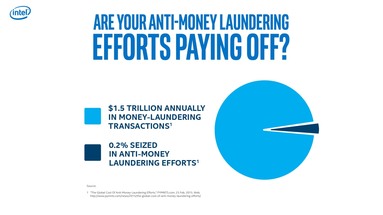 are your anti money laundering efforts paying off