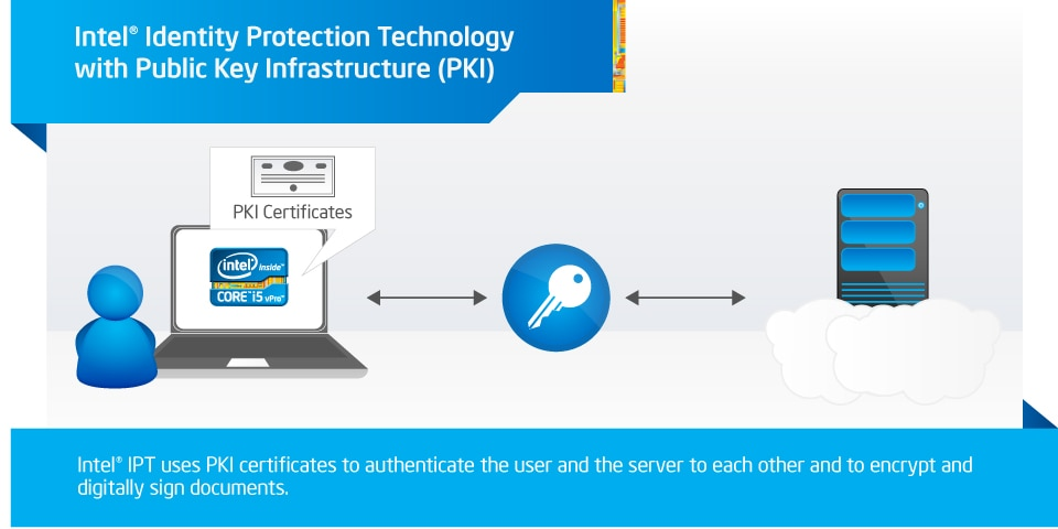 Intel® Identity Protection Technology (Intel® IPT) with Public Key Infrastructure (PKI)