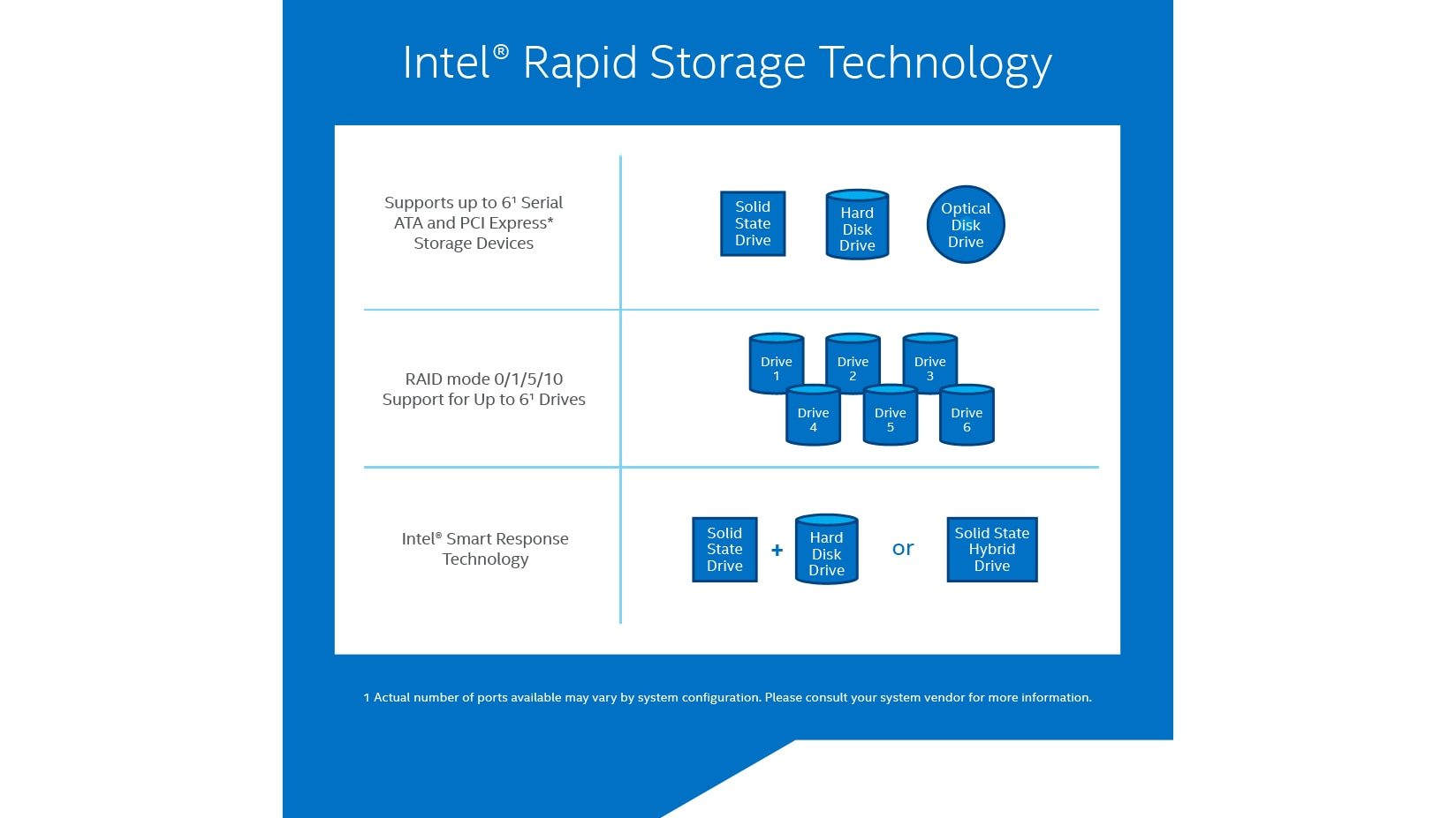 Rapid Storage Technology Infographic