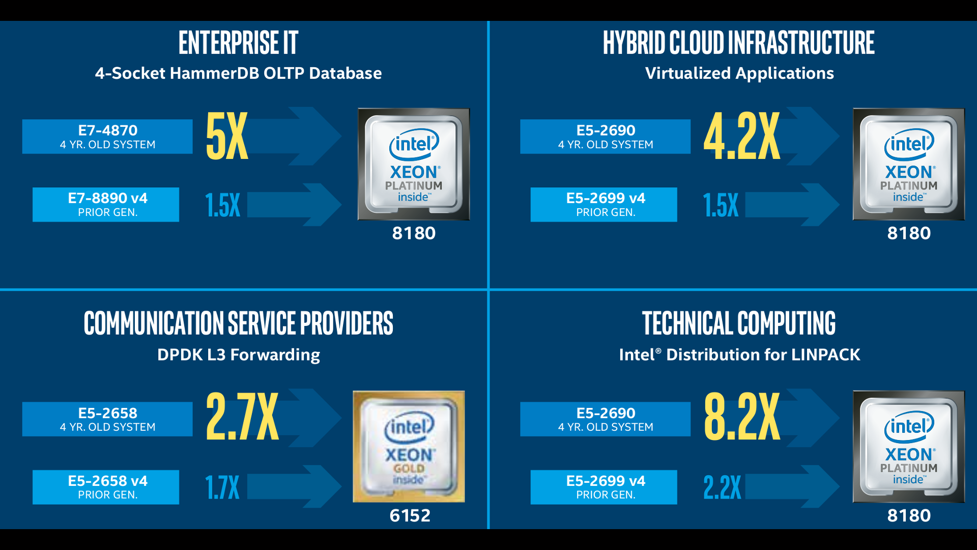 Intel Xeon Breakthrough Performance