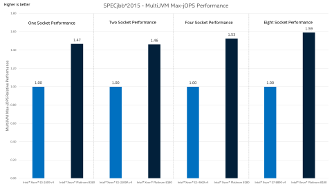 Intel® Xeon® Scalable Processors Server-Side Java* Benchmarks