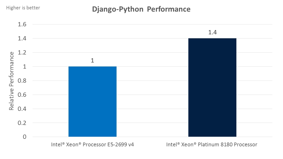 Intel® Xeon® Scalable Processors Web Tier Benchmarks