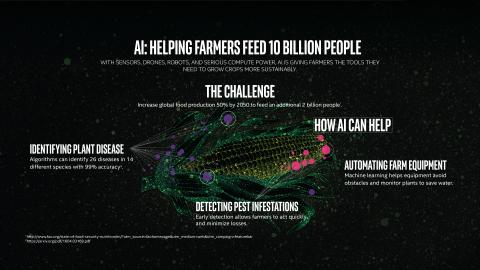 The Future of AI in Agriculture - Intel