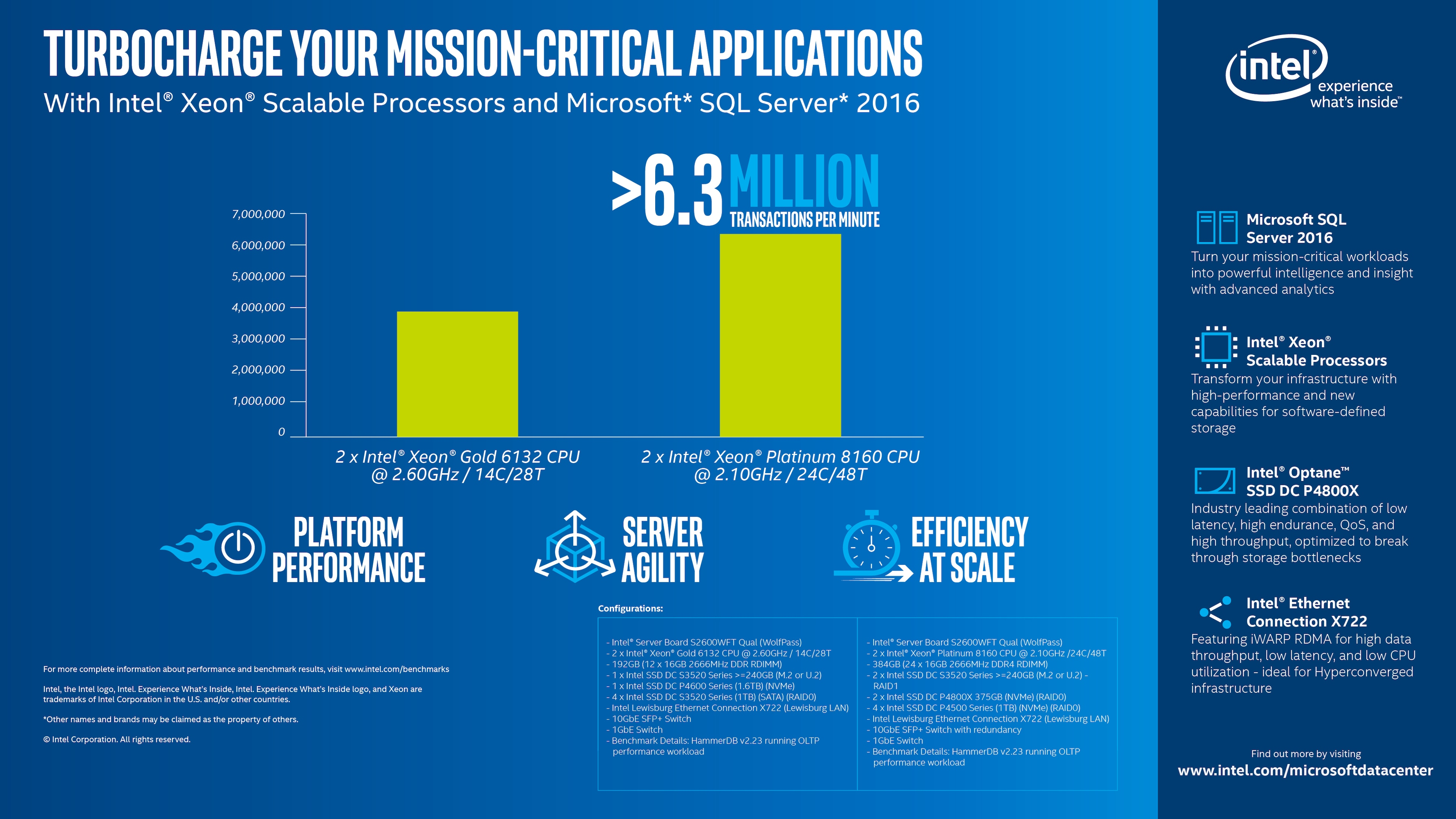 SQL Server 2016 and Intel® Xeon® Scalable Processor Benefits