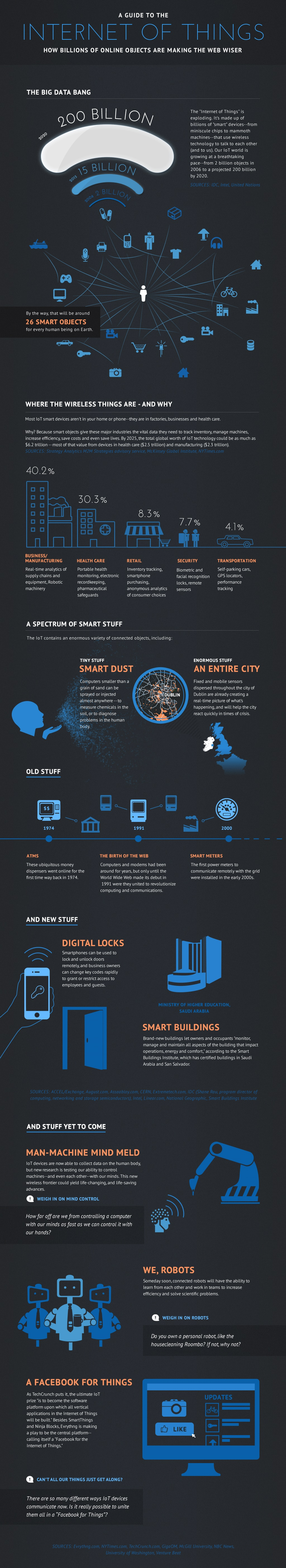 A Guide To The Internet Of Things Infographic - How much is the human body worth infographic