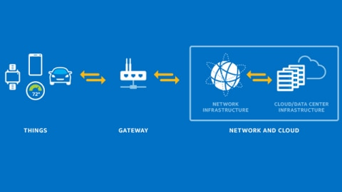 Transform Business with Intelligent Gateway Solutions for IoT
