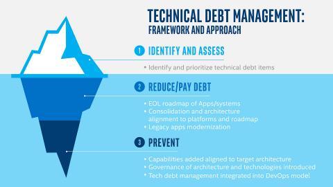 The Battle Against Technical Debt - Intel