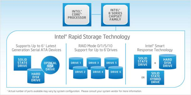 Intel 174 rapid storage technology