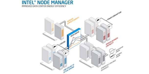 Intel® Node Manager