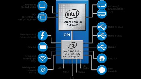 Productivity Powerhouse 10th Gen Intel® Core™ Processors Brief