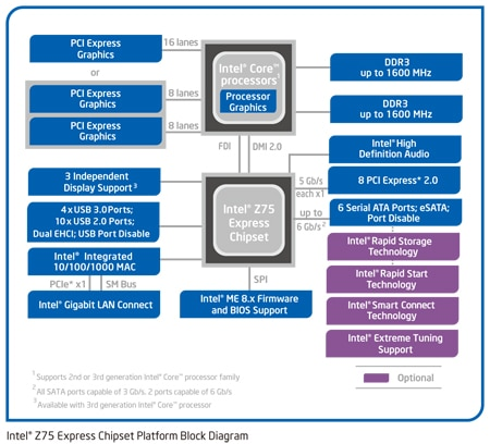 Chipset Intel® Z75 Express