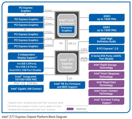 Intel® Z77 Express Chipset