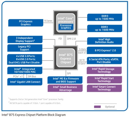 Intel® B75 Express Chipset