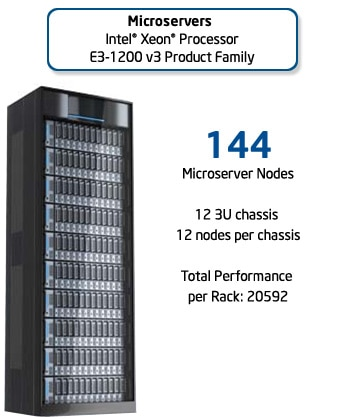 MicroServer,  Intel® Xeon® processor E3-1200 v2 Product Family