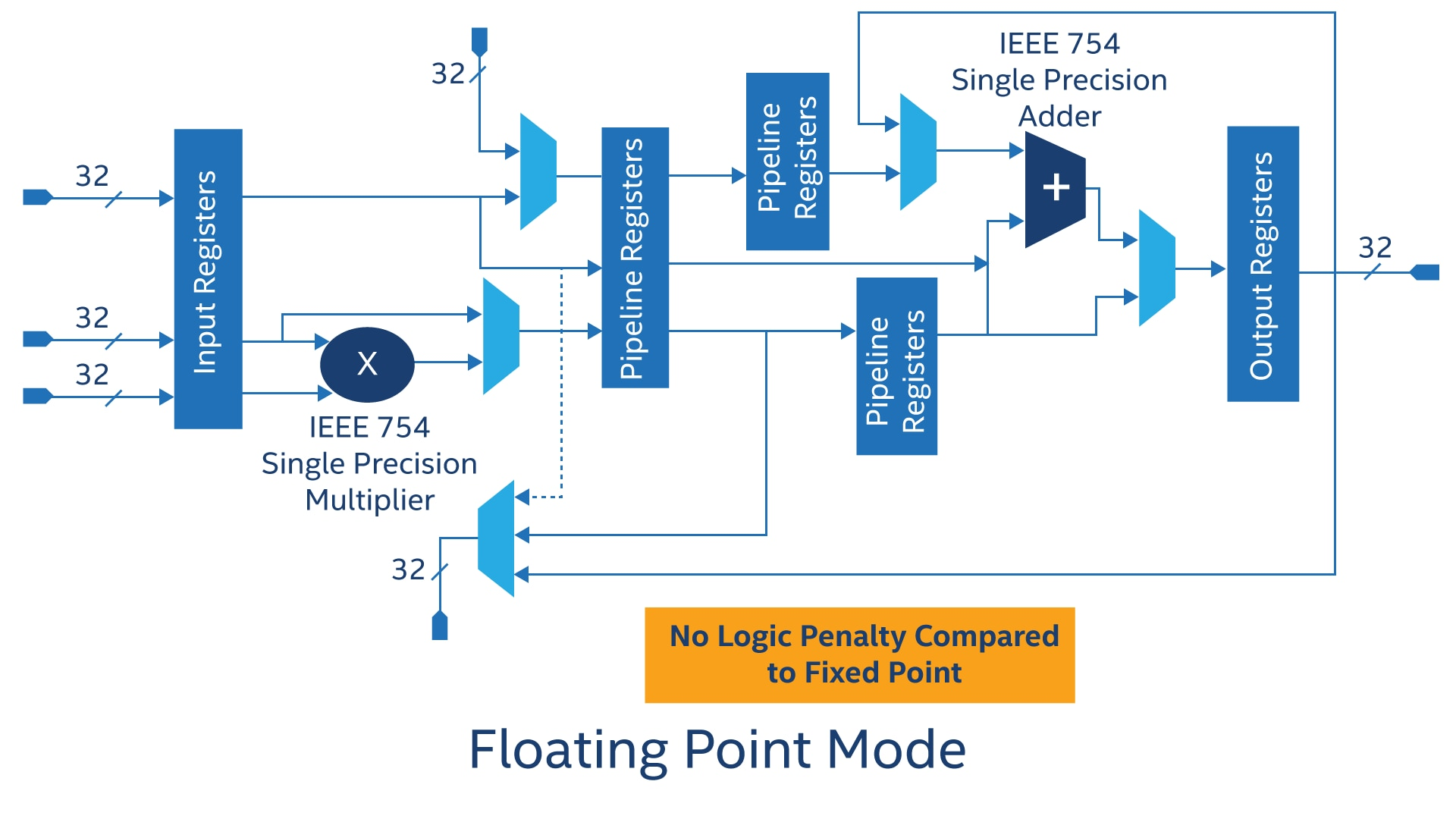 Intel Arria 10 Fpgas Features Frequency Doubler And Crystal Oscillator Circuit Diagram Tradeofic View Full Size