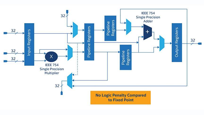 Intel® Cyclone® 10 GX FPGAs Features - Intel® FPGA
