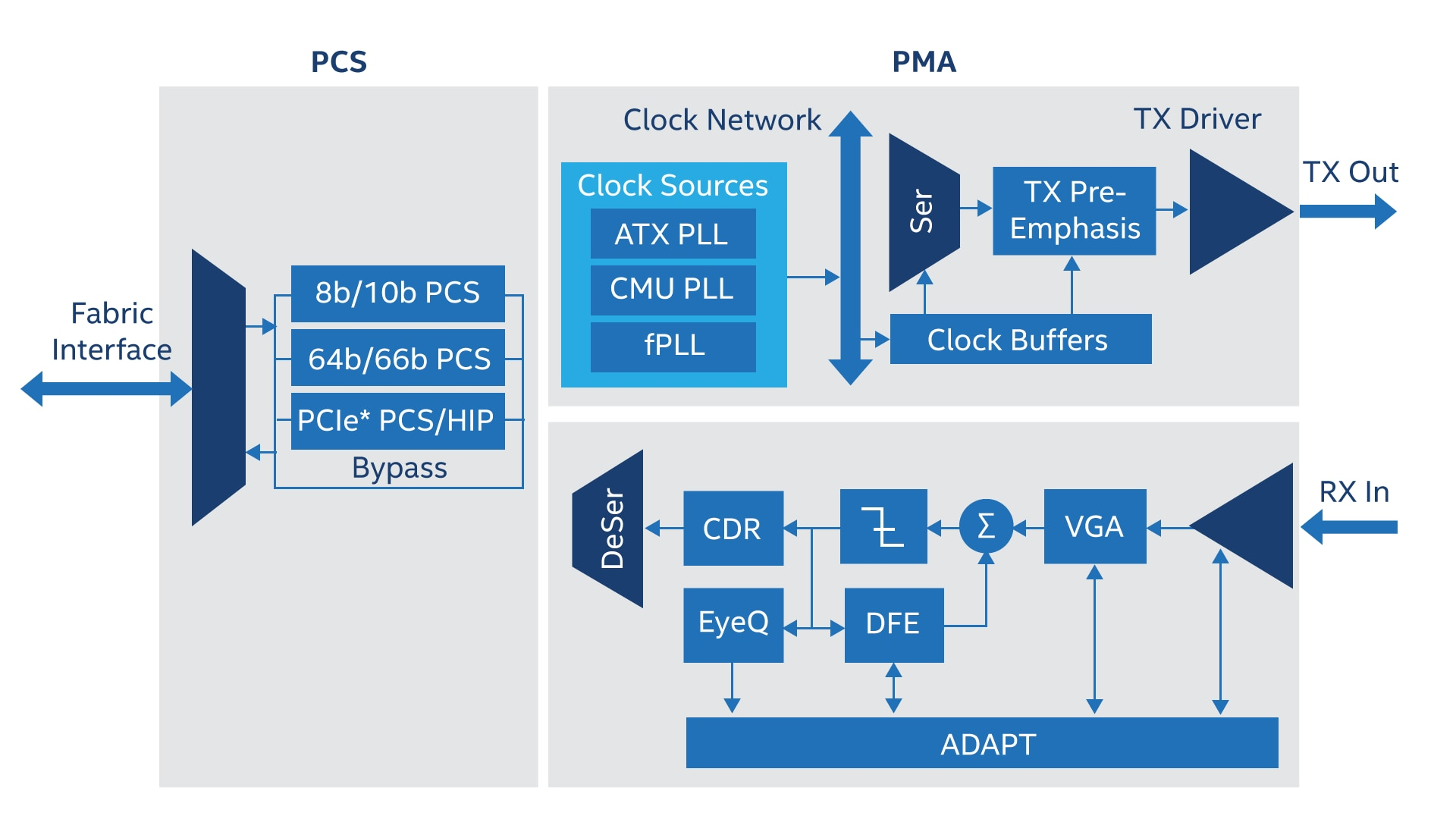 Intel Arria 10 Fpgas Features Puresinewavegenerator Signalprocessing Circuit Diagram View Full Size