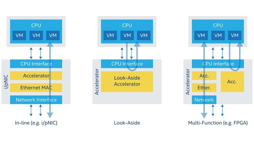 Data Storage FPGA and SoCs - Intel® FPGA