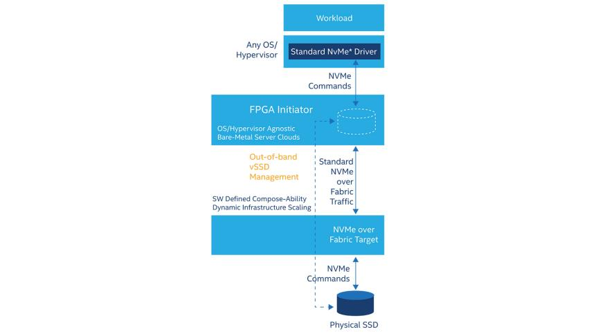 Data Storage FPGA and SoCs - Intel® FPGA