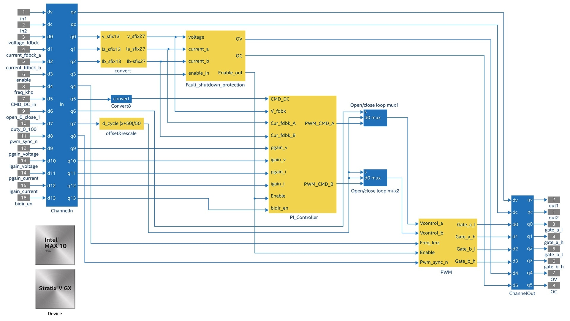 Industrial Automation Fpga Applications Intel Reliability Block Diagram 2 Out Of 3 View Full Size