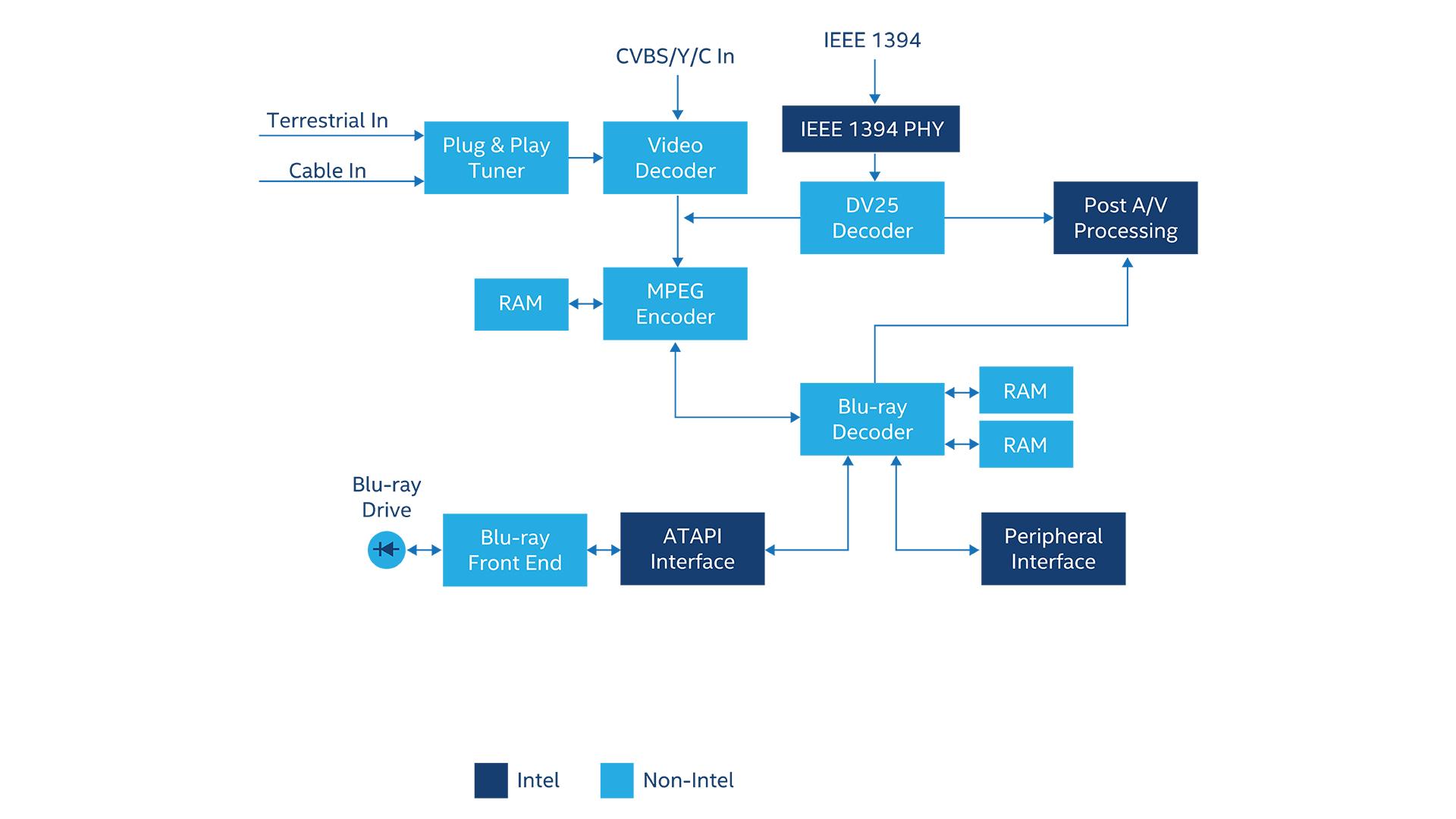 Consumer Electronic FPGA Applications - Intel® FPGA