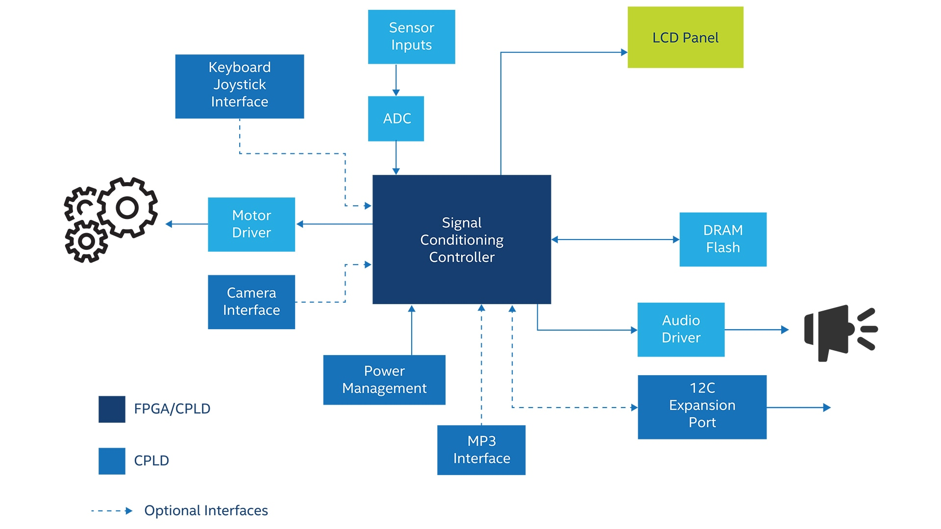 Consumer Electronic Fpga Applications Intel Hardware Development Kit Block Diagram Digital Audio Video View Full Size