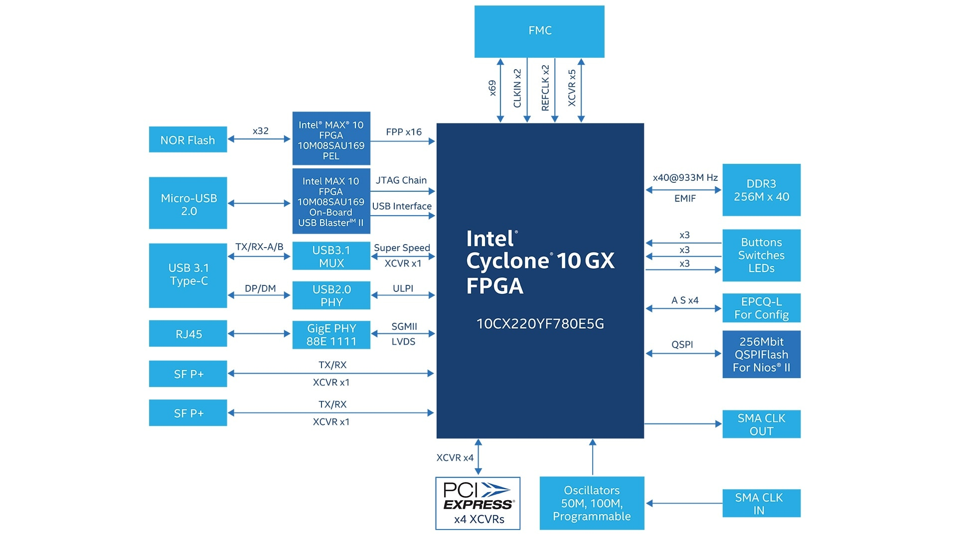 intel cyclone 10 gx fpga design tools intel fpga. Black Bedroom Furniture Sets. Home Design Ideas