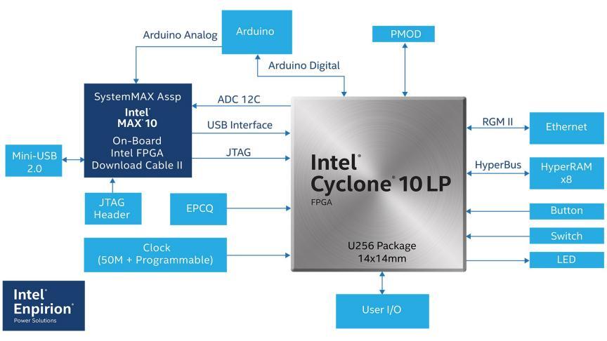 Intel® Cyclone® 10 LP FPGA Design Tools - INTEL® FPGA