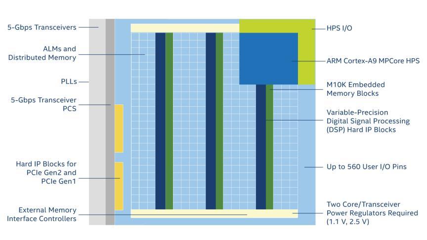 Cyclone® V FPGA Features - Intel® FPGA