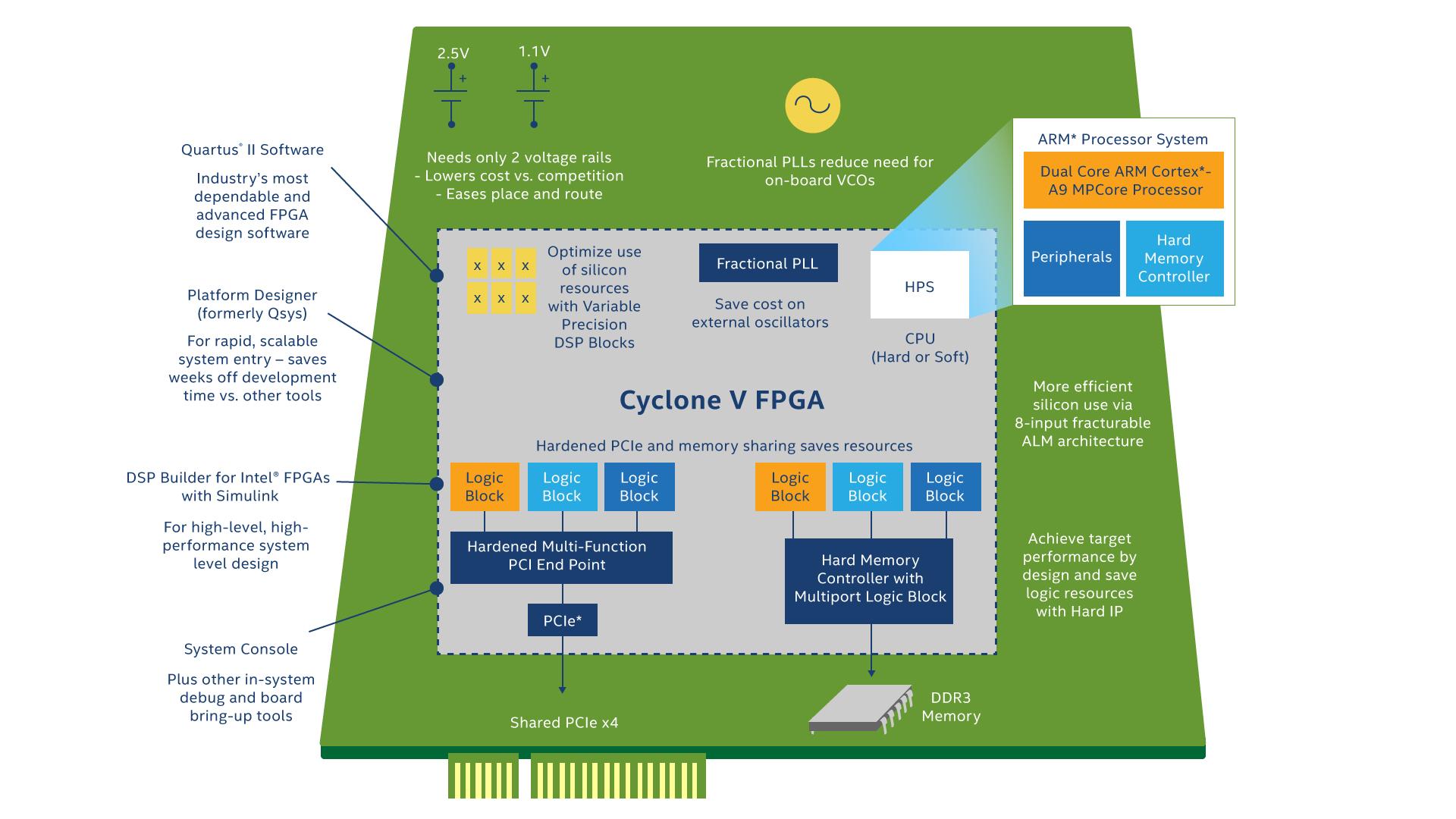 Cyclone® V FPGA - Intel® FPGA