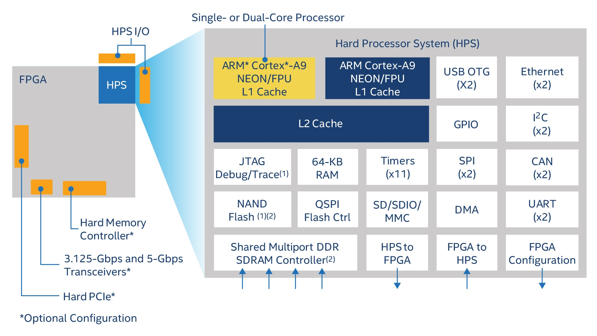 Cyclone V Fpga Features Intel Block Diagram Of The Physical Coding Sublayer Pcs Ip Core View Full Size