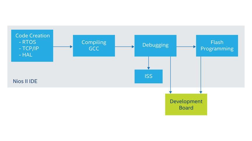 Nios Ii Processors Design Tools