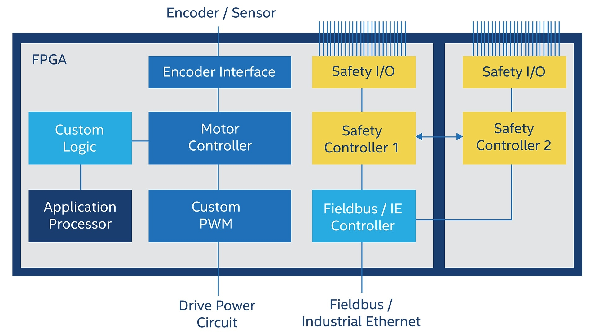 Industrial Automation Fpga Applications Intel Ac Servo Motor Control Algorithm And View Full Size