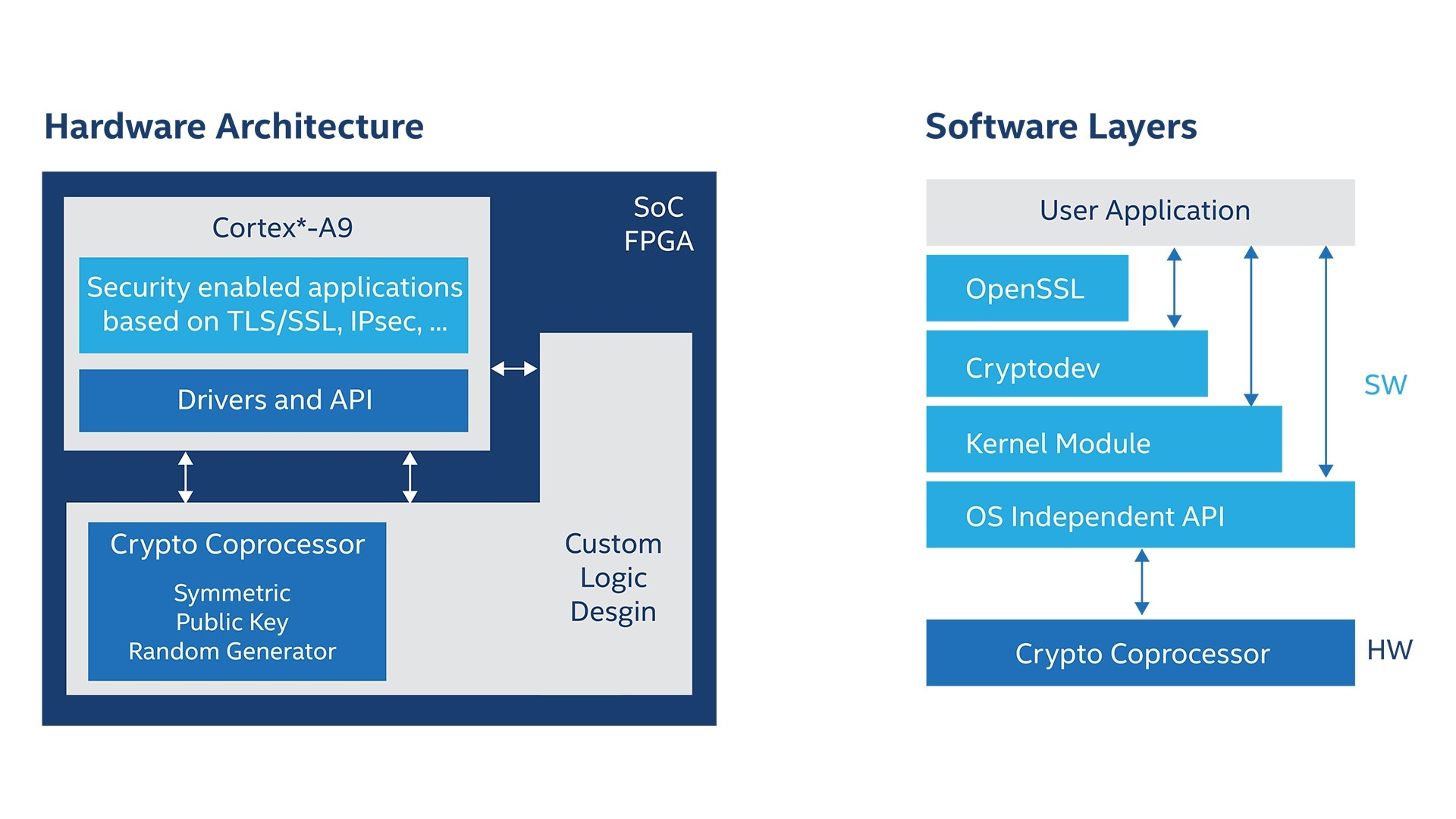 Industrial Automation FPGA Applications - Intel® FPGA