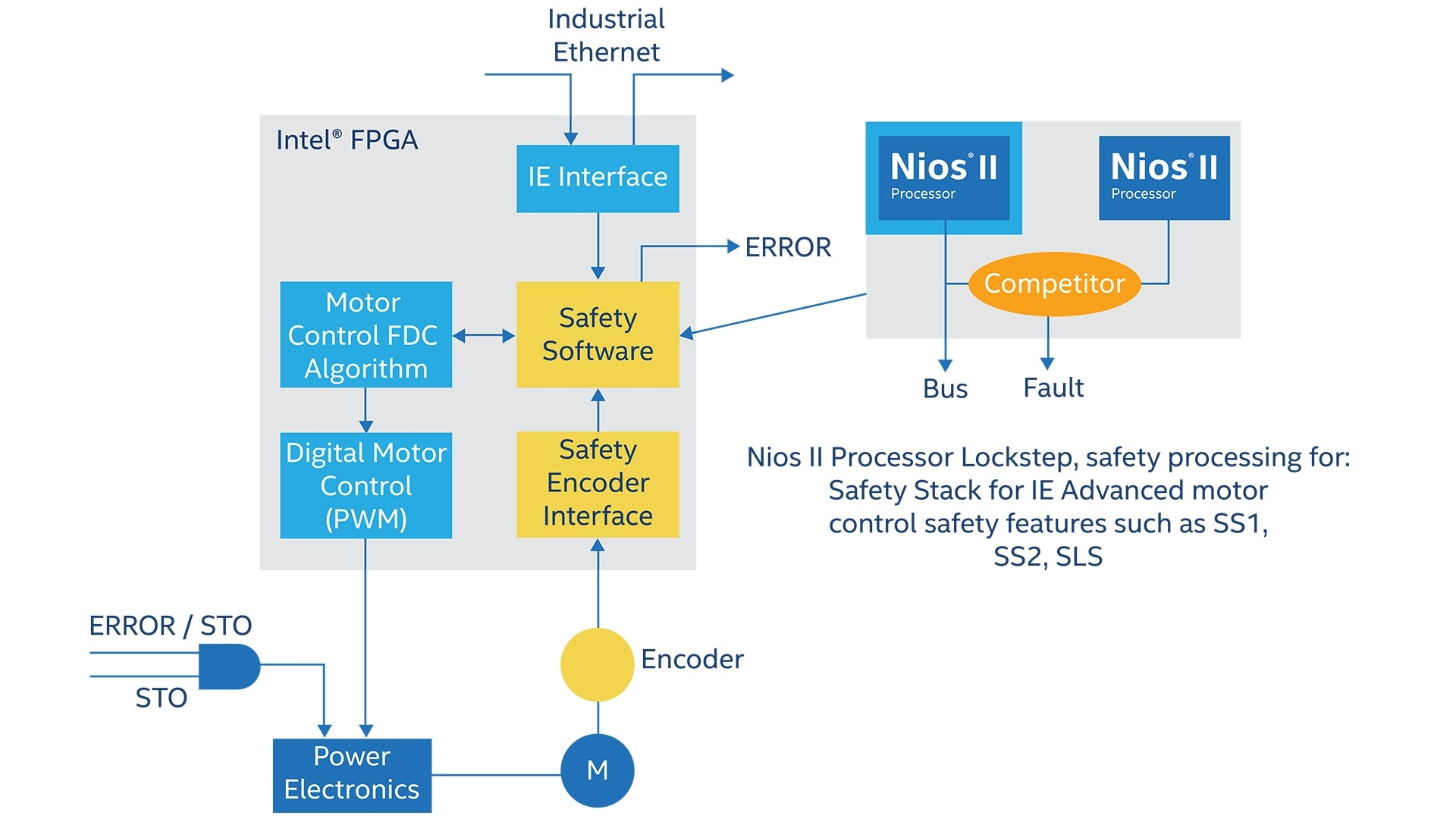 Industrial Automation Fpga Applications Intel Problems Of Block Diagram Reduction In Control System View Full Size