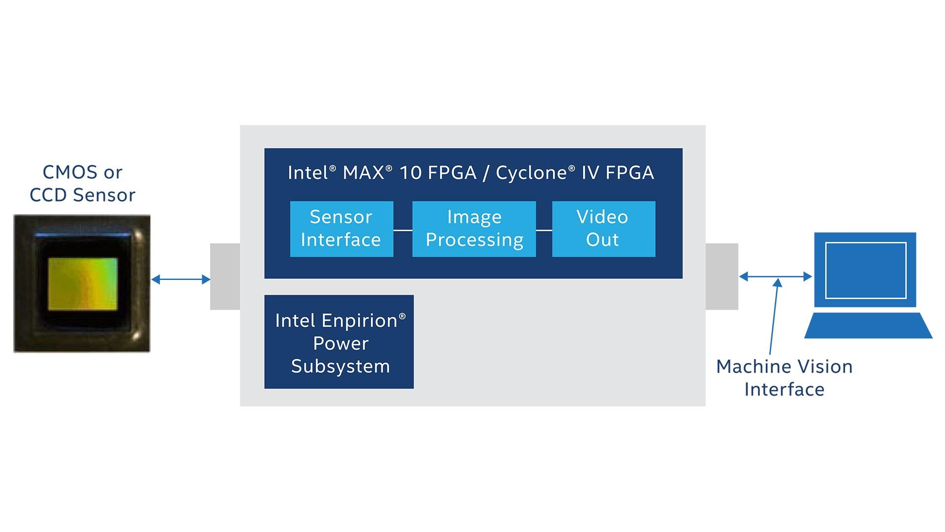 Machine Vision FPGA Computer Vision - Intel® FPGA
