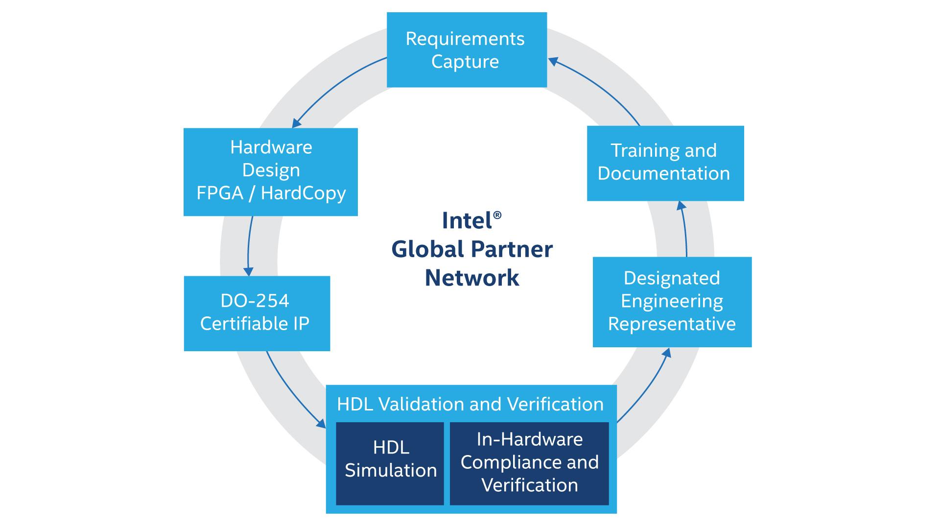 FPGA for Military Applications - Intel® FPGA