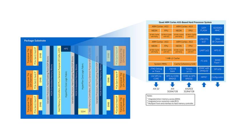 Intel® Stratix® 10 SOCs - Intel® FPGAs