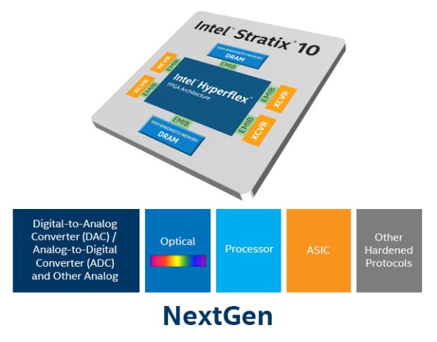 heterogeneous integration and 3d sip vision intel fpga