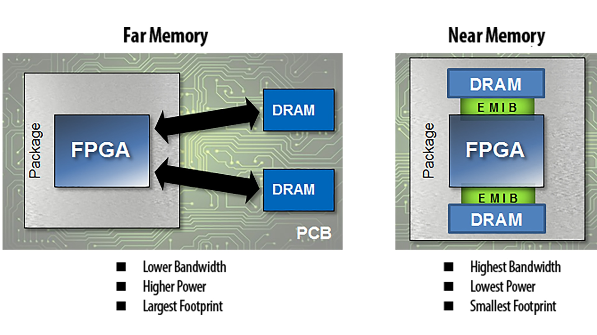 System In Package Sip Products Intel Fpga Complete Ddr Power Solution View Full Size