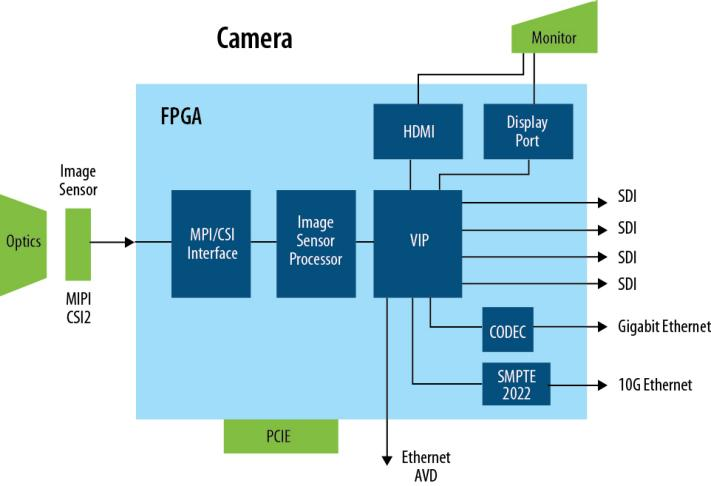 Video Processing Acquisition and Capture Cards - Intel® FPGAs