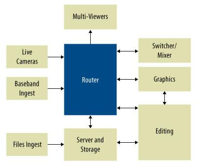 Broadcast Video Production Solutions - Intel® FPGAs