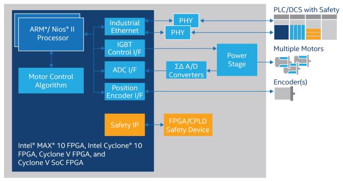 Intel® Cyclone® 10 GX FPGAs Applications