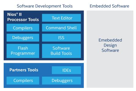 Nios® II Processors Design Tools
