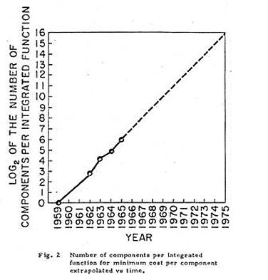 Moore's Law graph, 1965